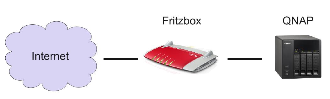 Fritz!Box 7390 FTP-Server mit externem Zugriff einrichten